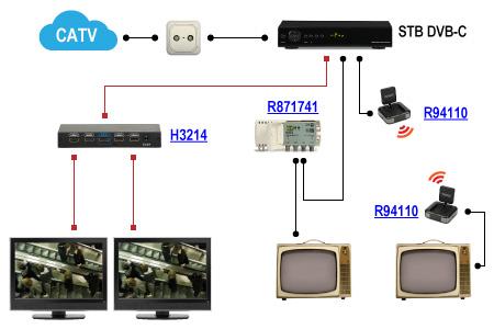 Trzy metody podziału cyfrowej kablówki DVB-C. Na telewizorach widoczny jest kanał wybrany na STB.