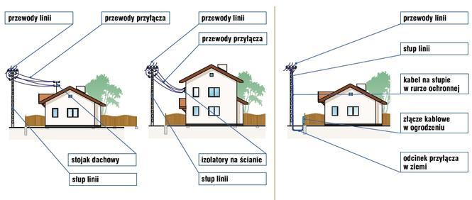 Rys. 1 Przyłącze z linii napowietrznej niskiego napięcia przewodami nieizolowanymi doprowadzone na stojak dachowy lub na izolatory na ścianie budynku Rys. 2 Przyłącze z linii napowietrznej niskiego napięcia wykonane kablem ziemnym
