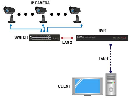 Wykorzystanie dwóch kart sieciowych w rejestratorze SUNELL. Strumień danych z kamer odseparowano od sieci klientów NVR.