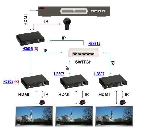 Schemat zastosowania konwertera HDMI - połączenie punkt-wielopunkt. Przesyłanie sygnału HDMI w sieci LAN z wykorzystaniem konwertera H3606.