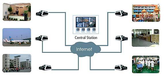 Kamery Sunell mają bardzo szerokie zastosowanie przy monitoringu biur, lotnisk, terenów miejskich.