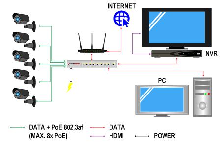 Przykładowy schemat zastosowania przełącznika ULTIPOWER z zasilaniem PoE
