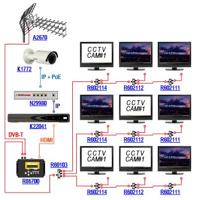 Wprowadzanie obrazu z kamery IP do telewizyjnej instalacji DVB-T przy pomocy cyfrowego modulatora Signal-400 R86700