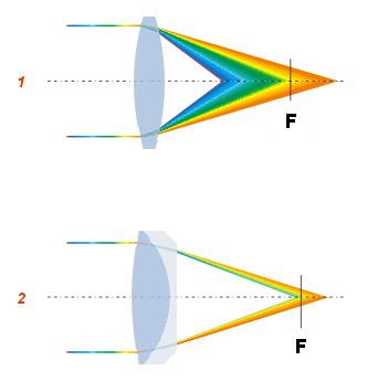 Rysunek poglądowy przedstawia układ optyczny bez kompensacji aberracji (1), oraz z kompensacją (2)