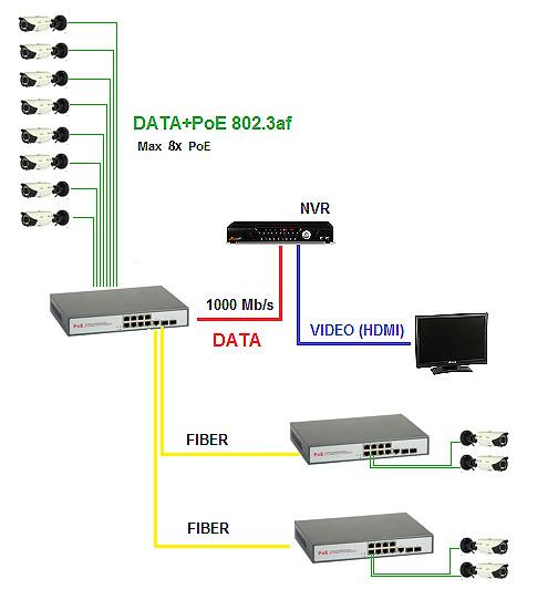 Przykładowe zastosowanie switcha ULTIPOWER 0288af N29983