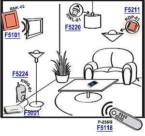 Radiowy odbiornik dopuszkowy ROP-01 F5211, pracujący jako odbiornik pilota 8-kanałowego P-256/8 F5118 oraz radiowego nadajnika klawiszowego 2-kanałowego RNK-02 F5101 (sterowanie załącz/wyłącz źródeł światła). Pokazane nadajniki mogą również sterować pracą radiowego wyłącznika oświetleniowego RWL-01 F5220 oraz gniazda zdalnie sterowanego RWG-01 F5224. Dodatkowo dzięki zastosowaniu kontrolera F5001 całym systemem można sterować za pomocą telefonu komórkowego wykorzystując dedykowaną aplikację.