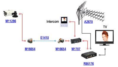 Schemat domowej instalacji wideodomofonowej z podglądem z kamery CCTV na domofonie i telewizorze