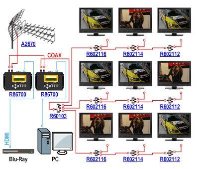Kaskadowe połączenie cyfrowych modulatorów Signal-400 R86700 umożliwia dystrybucję materiałów w jakości HD do kilkudziesięciu odbiorników
