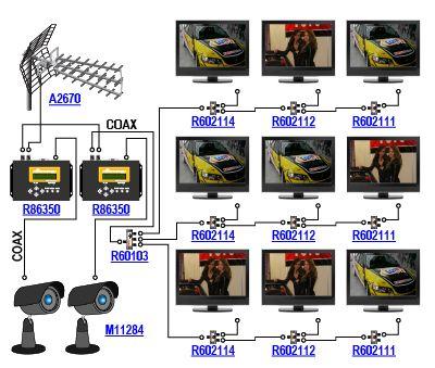 Schemat obrazujący wprowadzanie sygnałów z dwóch kamer CCTV M11284 do telewizyjnej instalacji DVB-T