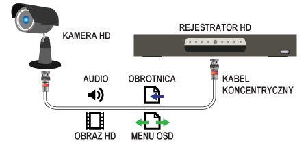 System HD-TVI pozwala na przesyłanie różnych sygnałów przez jeden przewód