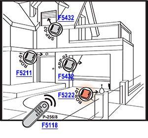 Urządzenie ROB-01/12-24V może być sterowane z dowolnego nadajnika systemu EXTA FREE. W tej aplikacji użyto pilota P-256/8 F5118, którym dodatkowo można sterować oświetleniem zewnętrznym (ROP-01) F5301, roletami oraz bramą garażową (SRP-02) F5432.