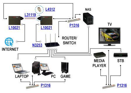 Zestaw media konwerterów światłowodowych ULTIMODE jako element zabezpieczający urządzenia podłączone do domowej sieci LAN