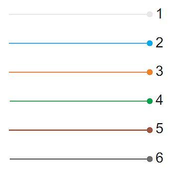 Schemat testu na zwarcie wewnętrzne przewodu. Test pokaże zwarcie między żyłami.