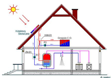 Poglądowy schemat działania instalacji solarnej