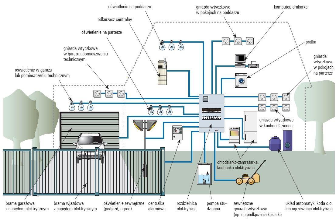 instalacje elektryczne elektroinstalacje domowe instalacje elektryczne elektryk stalowa wola ...